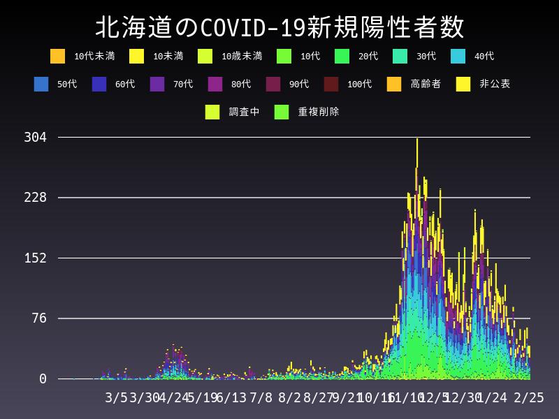 2021年2月25日 北海道 新型コロナウイルス新規陽性者数 グラフ