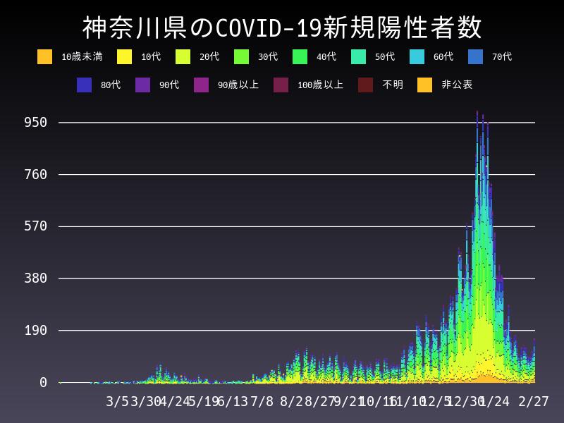 2021年2月27日 神奈川県 新型コロナウイルス新規陽性者数 グラフ