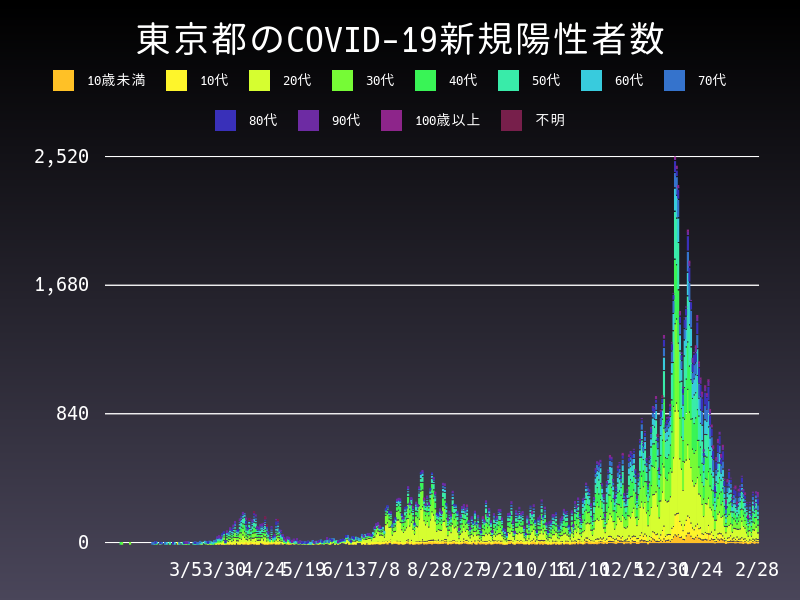 2021年2月28日 東京都 新型コロナウイルス新規陽性者数 グラフ