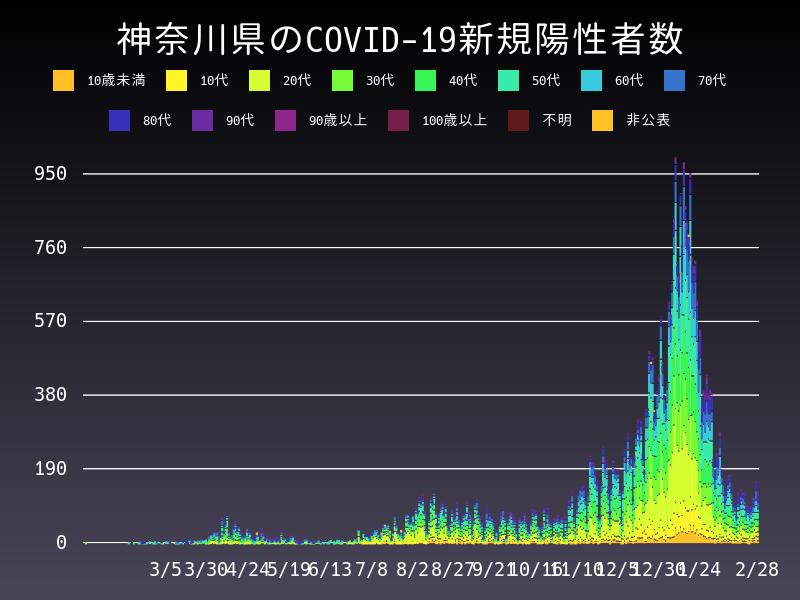 2021年2月28日 神奈川県 新型コロナウイルス新規陽性者数 グラフ
