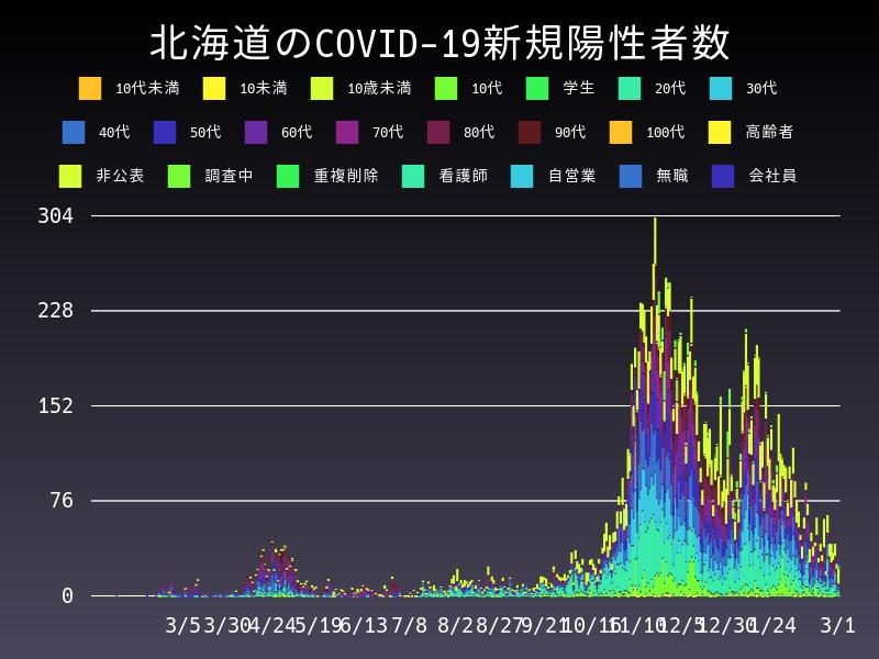 2021年3月1日 北海道 新型コロナウイルス新規陽性者数 グラフ