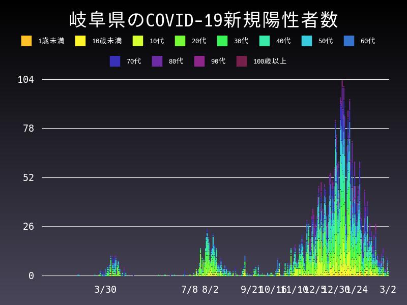 2021年3月2日 岐阜県 新型コロナウイルス新規陽性者数 グラフ
