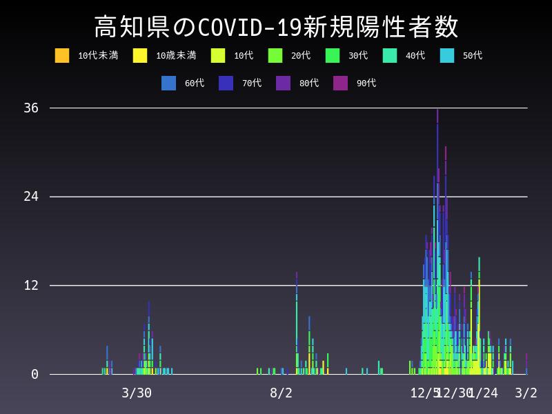2021年3月2日 高知県 新型コロナウイルス新規陽性者数 グラフ