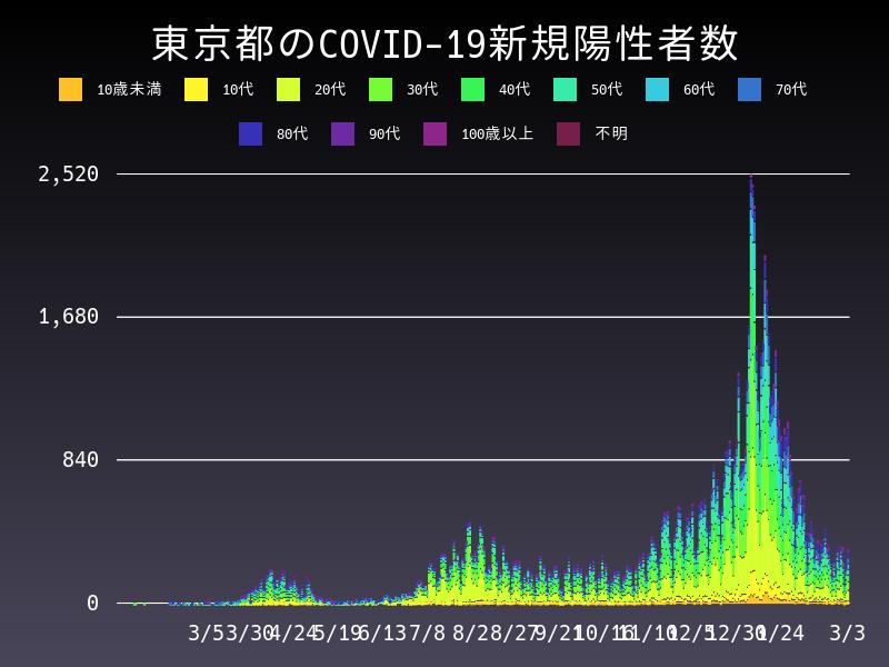 2021年3月3日 東京都 新型コロナウイルス新規陽性者数 グラフ