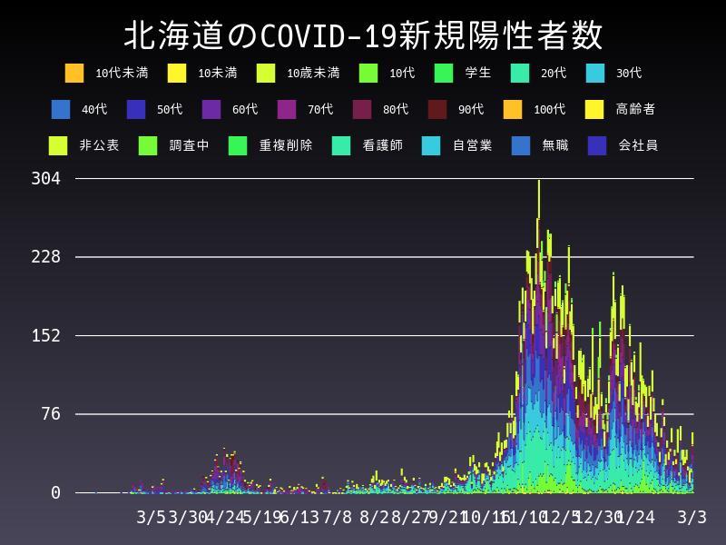 2021年3月3日 北海道 新型コロナウイルス新規陽性者数 グラフ