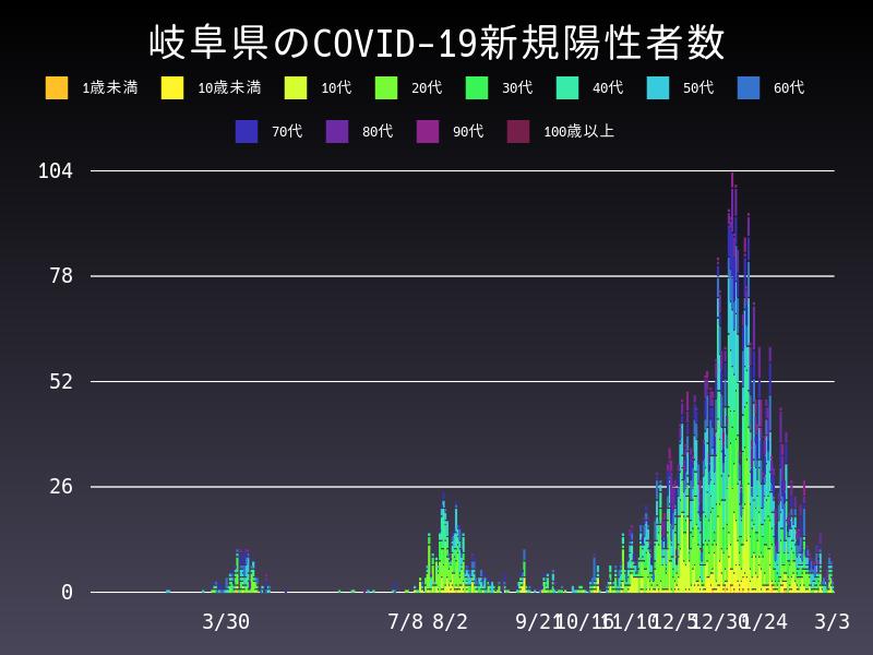 2021年3月3日 岐阜県 新型コロナウイルス新規陽性者数 グラフ