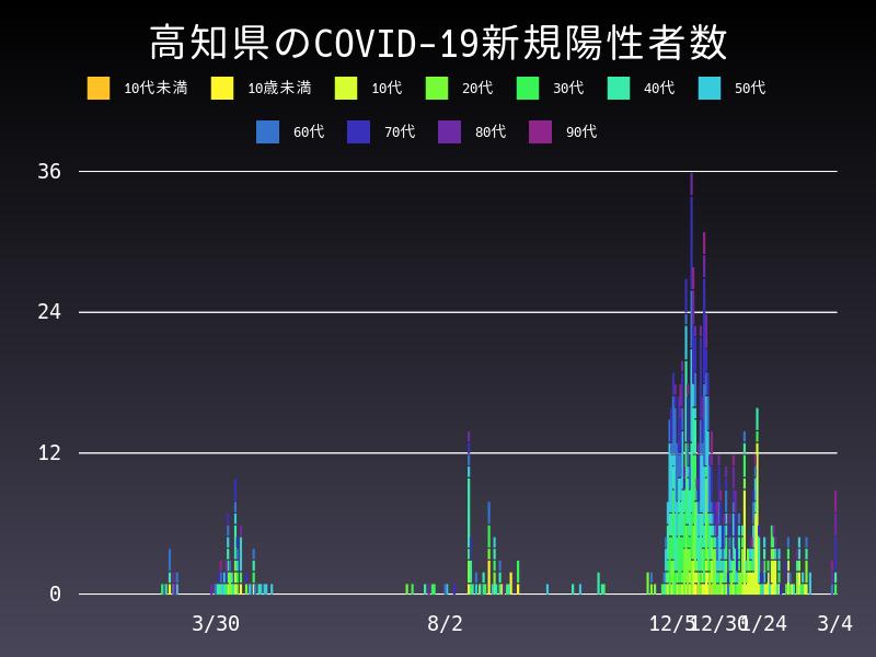 2021年3月4日 高知県 新型コロナウイルス新規陽性者数 グラフ