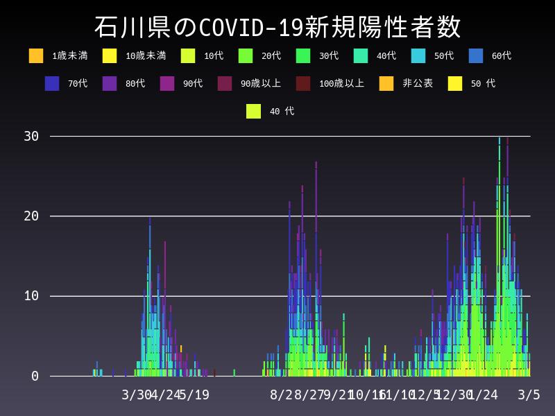 2021年3月5日 石川県 新型コロナウイルス新規陽性者数 グラフ
