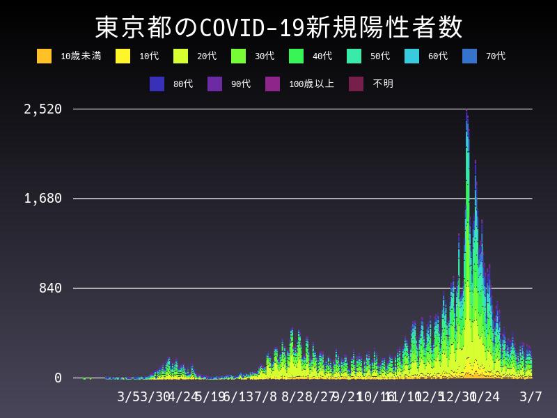 2021年3月7日 東京都 新型コロナウイルス新規陽性者数 グラフ