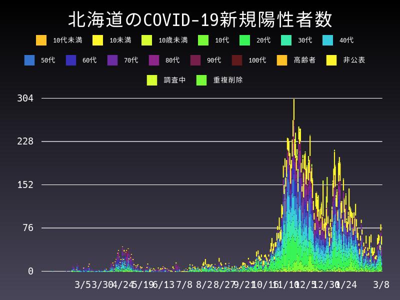 2021年3月8日 北海道 新型コロナウイルス新規陽性者数 グラフ