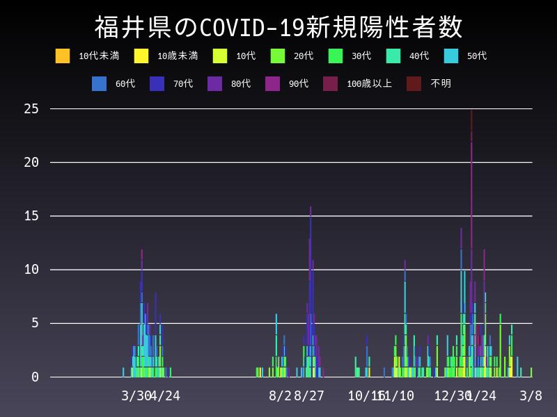 2021年3月8日 福井県 新型コロナウイルス新規陽性者数 グラフ
