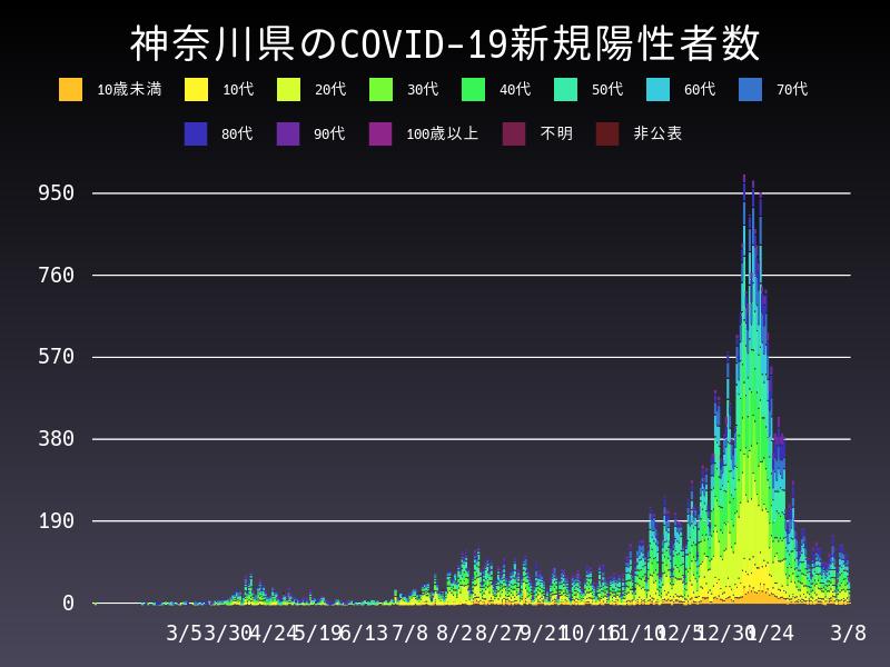 2021年3月8日 神奈川県 新型コロナウイルス新規陽性者数 グラフ