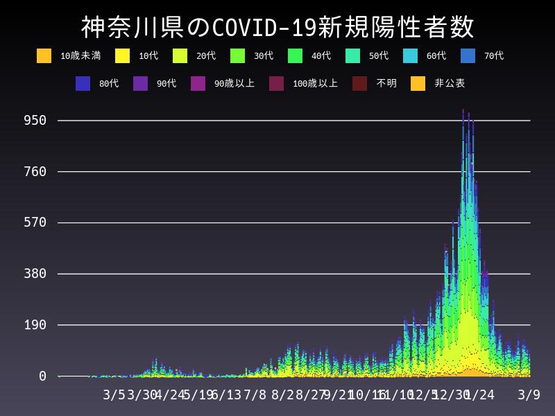 2021年3月9日 神奈川県 新型コロナウイルス新規陽性者数 グラフ