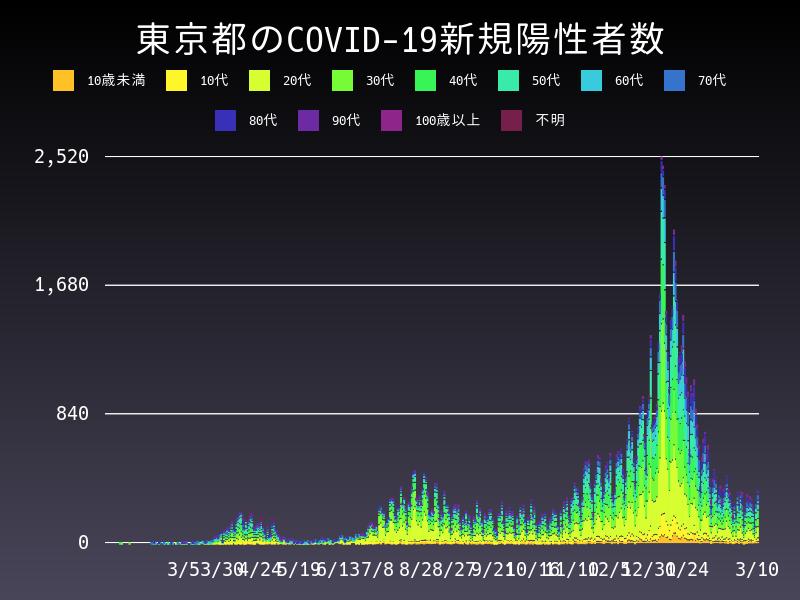 2021年3月10日 東京都 新型コロナウイルス新規陽性者数 グラフ