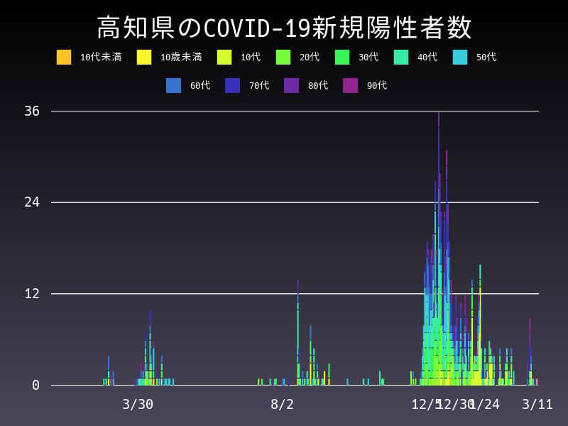 2021年3月11日 高知県 新型コロナウイルス新規陽性者数 グラフ