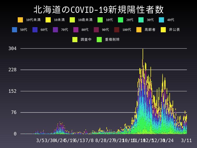 2021年3月11日 北海道 新型コロナウイルス新規陽性者数 グラフ