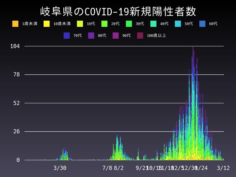 2021年3月12日 岐阜県 新型コロナウイルス新規陽性者数 グラフ
