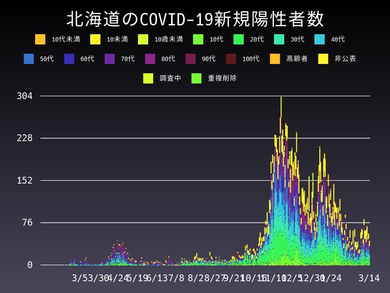 2021年3月14日 北海道 新型コロナウイルス新規陽性者数 グラフ
