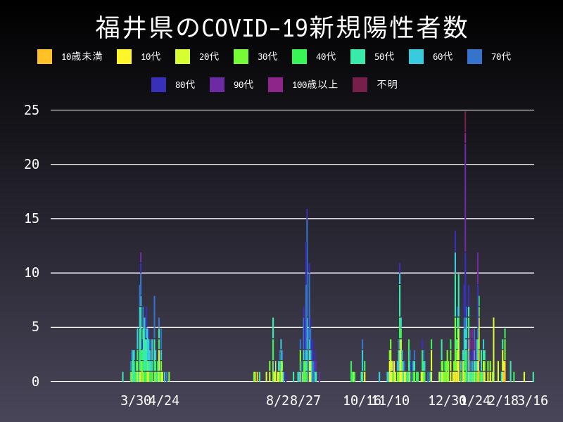 2021年3月16日 福井県 新型コロナウイルス新規陽性者数 グラフ