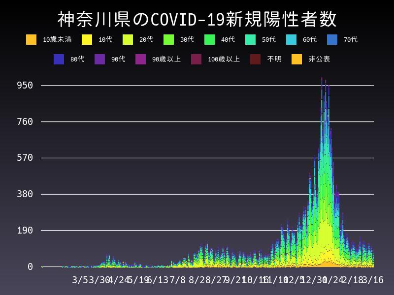 2021年3月16日 神奈川県 新型コロナウイルス新規陽性者数 グラフ