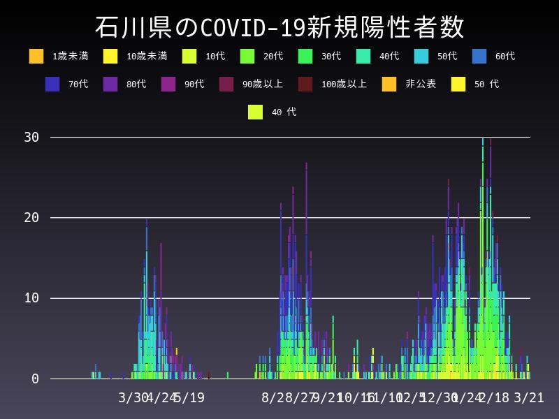 2021年3月21日 石川県 新型コロナウイルス新規陽性者数 グラフ