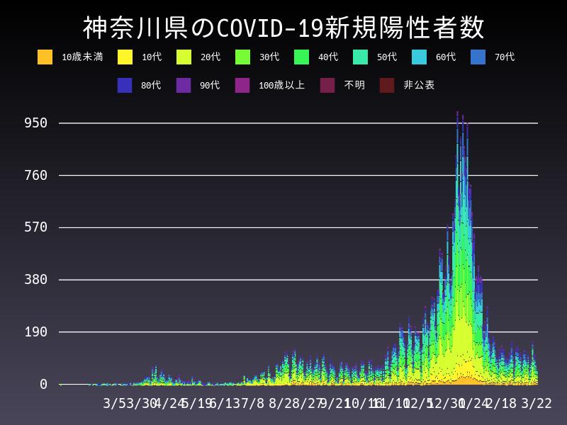 2021年3月22日 神奈川県 新型コロナウイルス新規陽性者数 グラフ