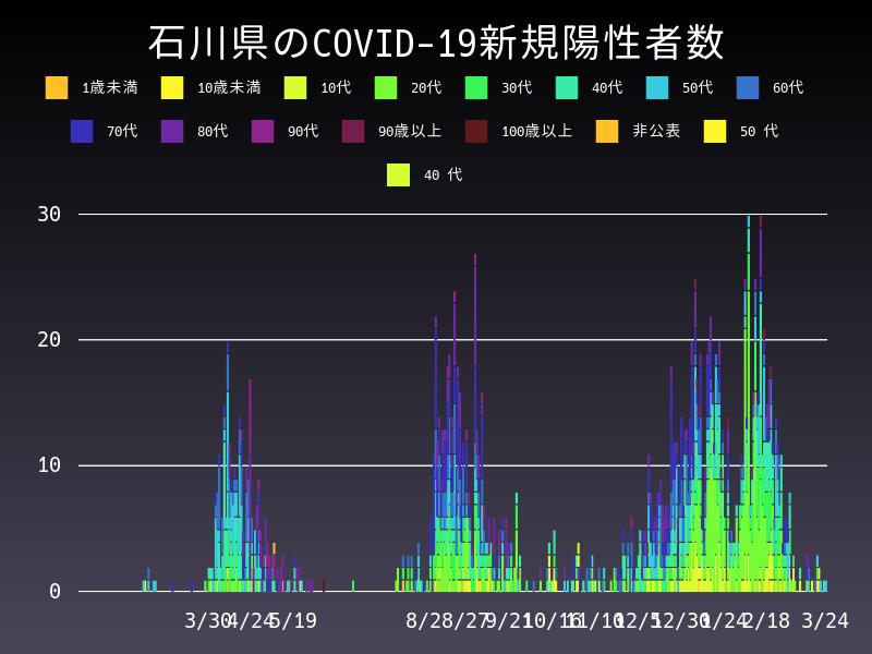 2021年3月24日 石川県 新型コロナウイルス新規陽性者数 グラフ