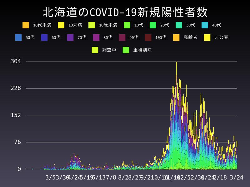2021年3月24日 北海道 新型コロナウイルス新規陽性者数 グラフ