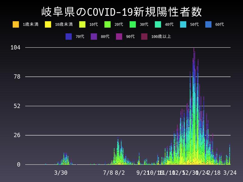 2021年3月24日 岐阜県 新型コロナウイルス新規陽性者数 グラフ