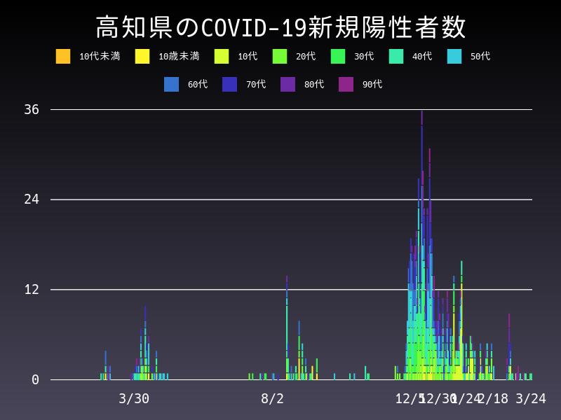 2021年3月24日 高知県 新型コロナウイルス新規陽性者数 グラフ