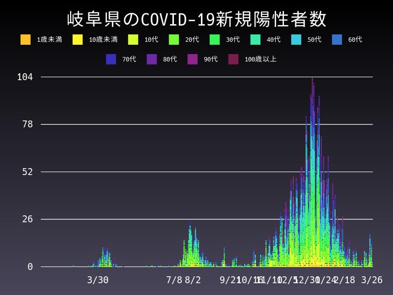 2021年3月26日 岐阜県 新型コロナウイルス新規陽性者数 グラフ