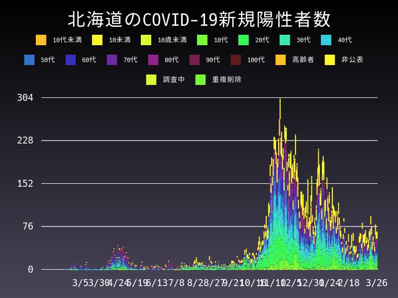 2021年3月26日 北海道 新型コロナウイルス新規陽性者数 グラフ