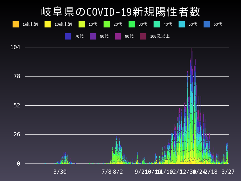 2021年3月27日 岐阜県 新型コロナウイルス新規陽性者数 グラフ