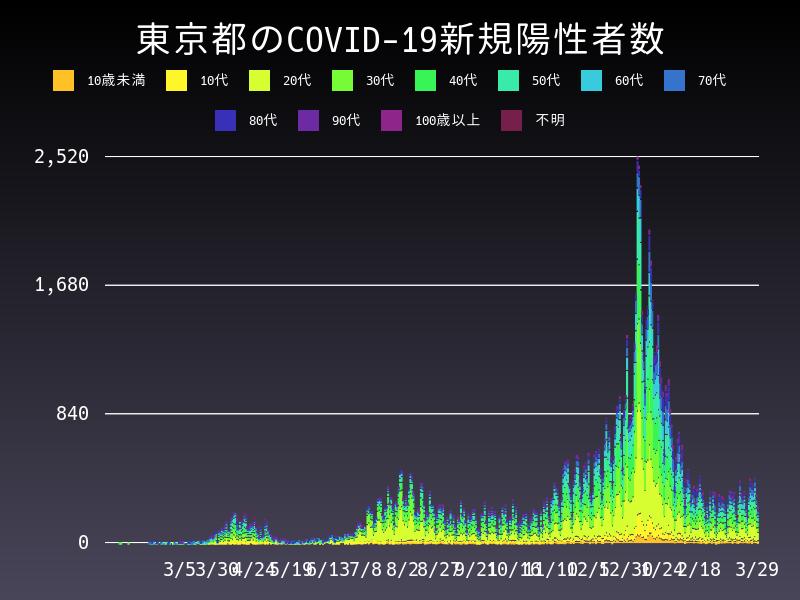 2021年3月29日 東京都 新型コロナウイルス新規陽性者数 グラフ