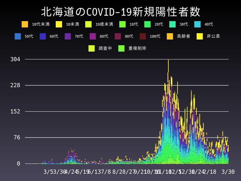 2021年3月30日 北海道 新型コロナウイルス新規陽性者数 グラフ
