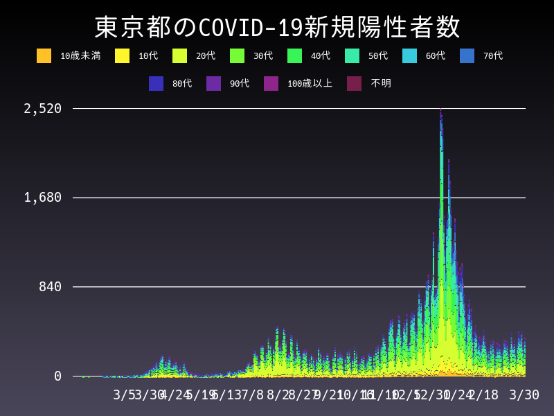 2021年3月30日 東京都 新型コロナウイルス新規陽性者数 グラフ