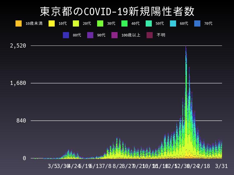 2021年3月31日 東京都 新型コロナウイルス新規陽性者数 グラフ