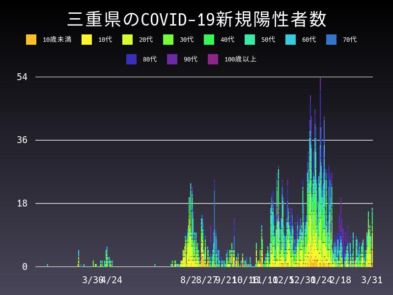 2021年3月31日 三重県 新型コロナウイルス新規陽性者数 グラフ