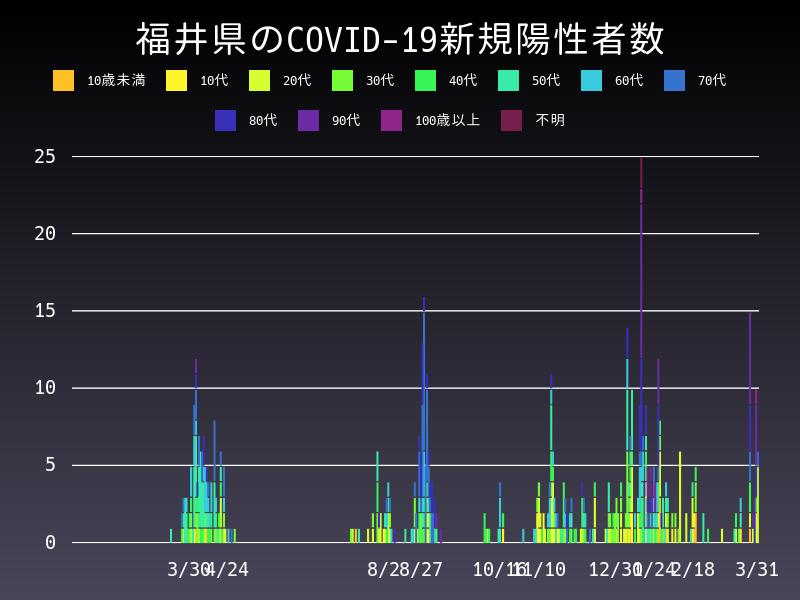 2021年3月31日 福井県 新型コロナウイルス新規陽性者数 グラフ