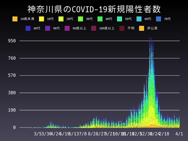 2021年4月1日 神奈川県 新型コロナウイルス新規陽性者数 グラフ