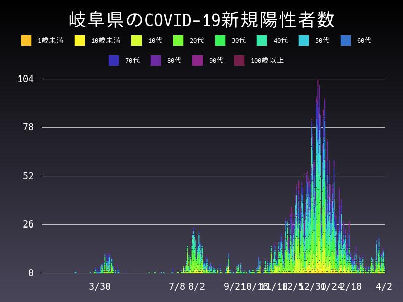 2021年4月2日 岐阜県 新型コロナウイルス新規陽性者数 グラフ