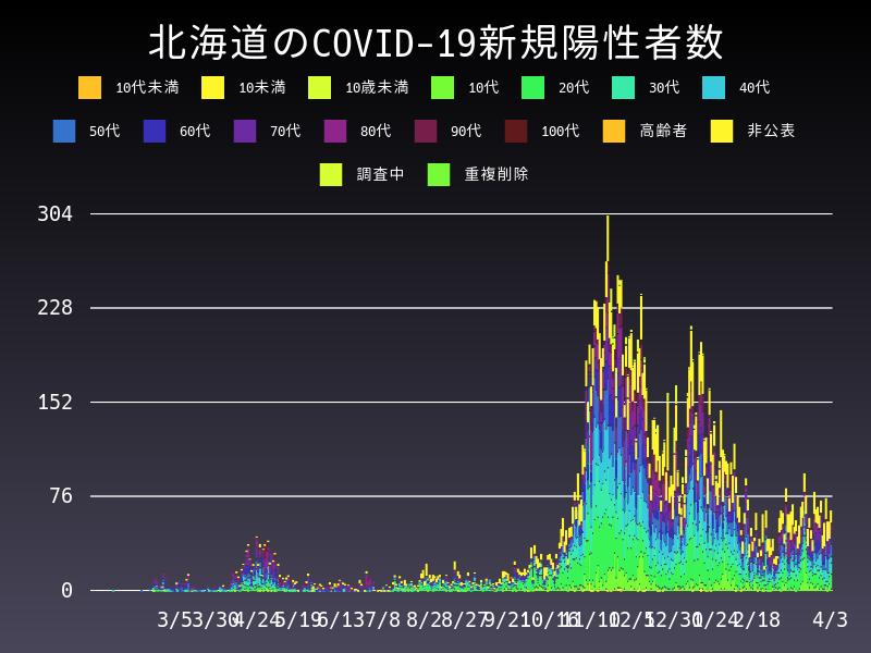 2021年4月3日 北海道 新型コロナウイルス新規陽性者数 グラフ