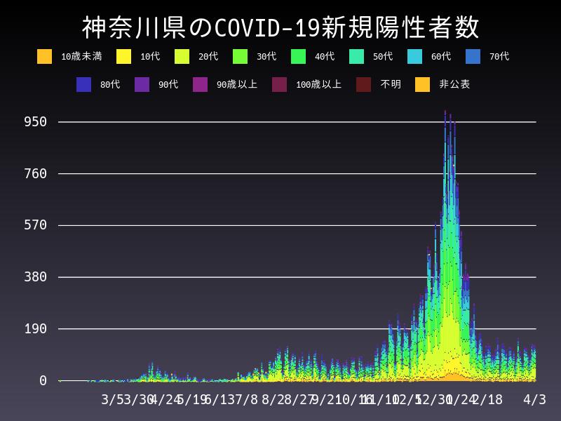 2021年4月3日 神奈川県 新型コロナウイルス新規陽性者数 グラフ