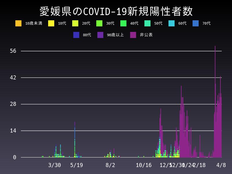 2021年4月8日 愛媛県 新型コロナウイルス新規陽性者数 グラフ