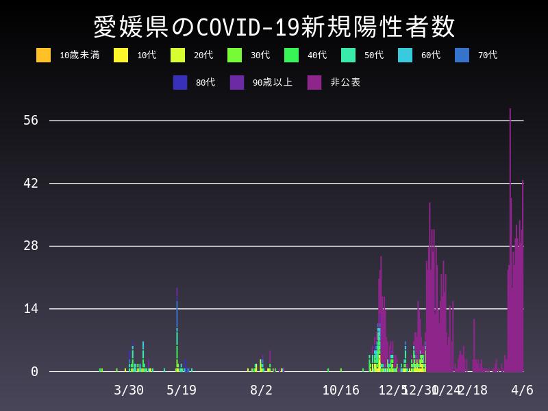 2021年4月6日 愛媛県 新型コロナウイルス新規陽性者数 グラフ