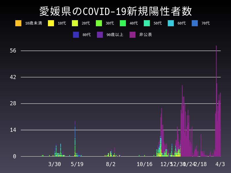 2021年4月3日 愛媛県 新型コロナウイルス新規陽性者数 グラフ