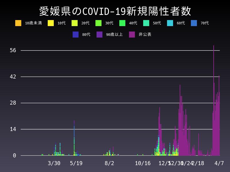 2021年4月7日 愛媛県 新型コロナウイルス新規陽性者数 グラフ