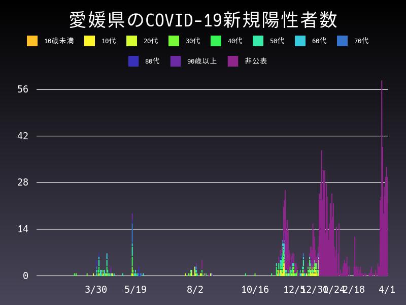 2021年4月1日 愛媛県 新型コロナウイルス新規陽性者数 グラフ