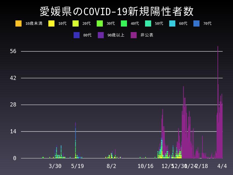 2021年4月4日 愛媛県 新型コロナウイルス新規陽性者数 グラフ