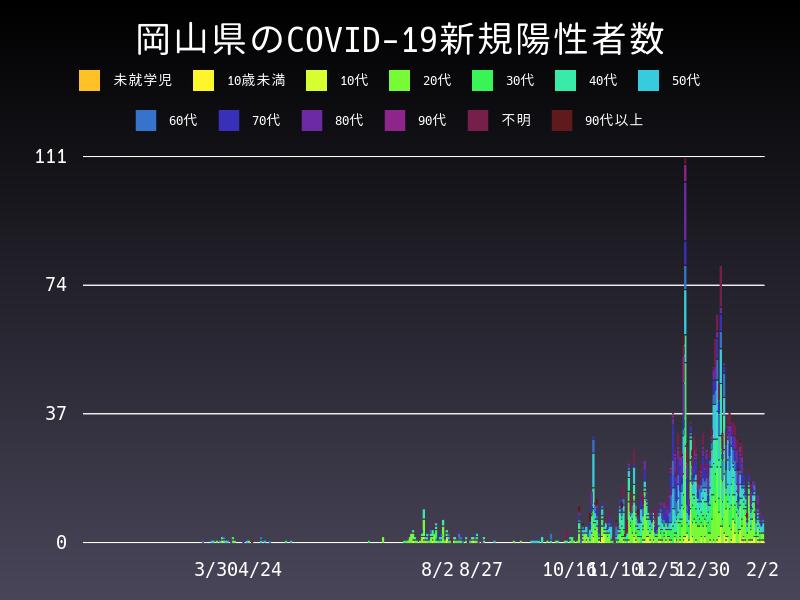 2021年2月2日 岡山県 新型コロナウイルス新規陽性者数 グラフ